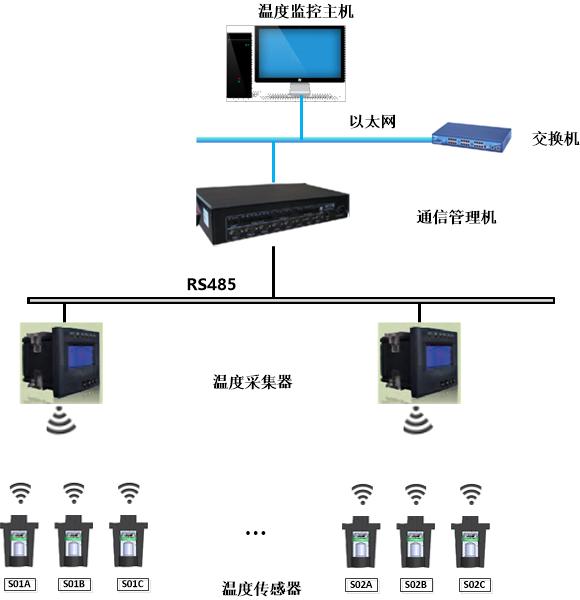 YTC300高压无源无线温度在线监测系统